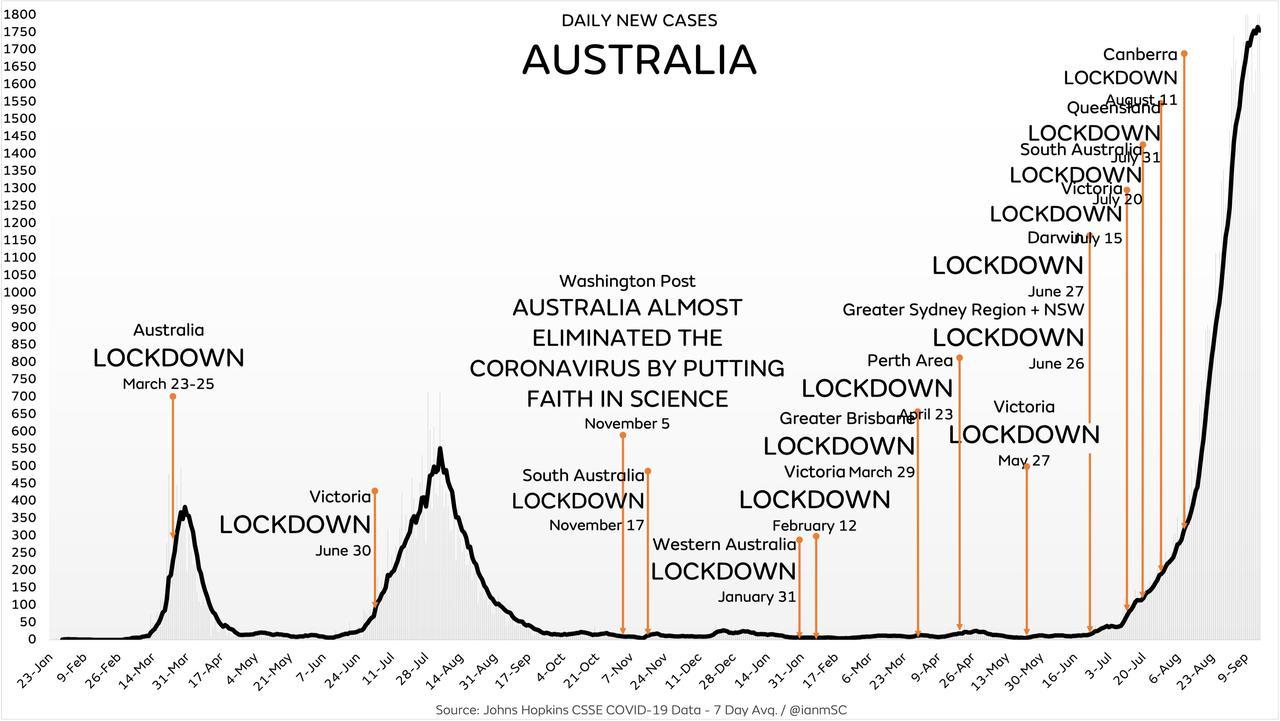 https://assets.zerohedge.com/s3fs-public/inline-images/australia%20cases%20and%20lockdowns.jpg?itok=GTOxjjC0