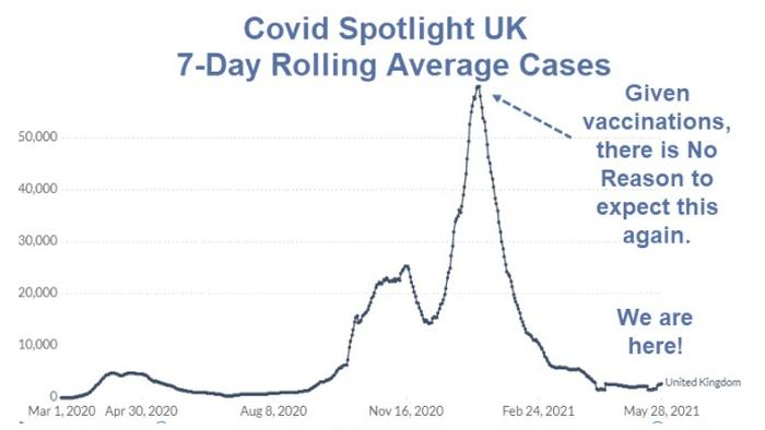 New COVID-19 Alarm Bells In The UK - Ridiculous Or Not?