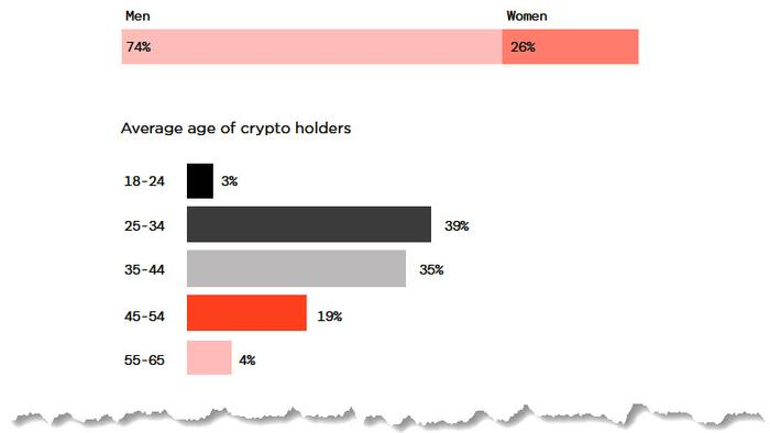 14% Of Americans Own Crypto: Here Is A Profile Of The Average HODLer
