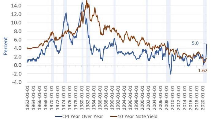 Economist David Rosenberg Says The Bond Market Has Inflation Right