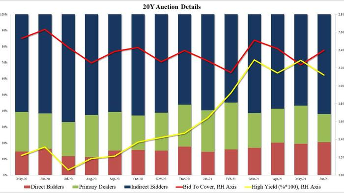 Record High Directs, Record Low Dealers In Blockbuster 20Y Auction