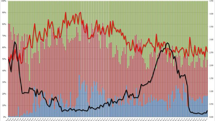Disappointing 2Y Auction Tails As Yield Jumps To 15 Month High