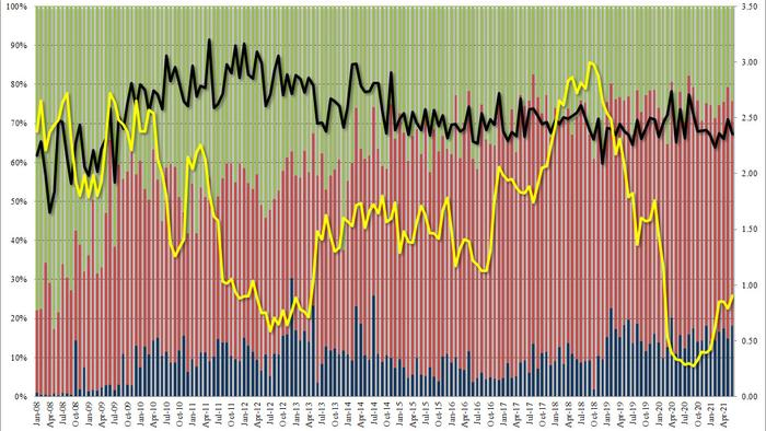 Disappointing 5Y Auction Tails As Yield Jumps To 16 Month High