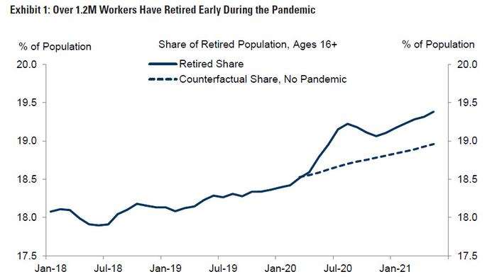 US Losing 1.2 Million Workers To Early Retirement