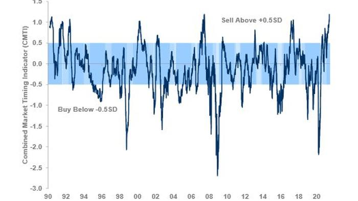 Warning Signs A Correction Is Ahead