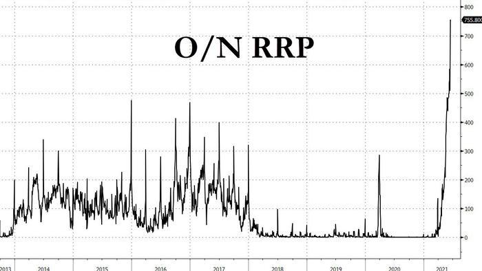 Fed's Reverse Repo Soars To Stunning $756 Billion, Spikes By $230 Billion Overnight