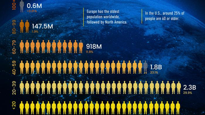 Visualizing The World's Population By Age Group