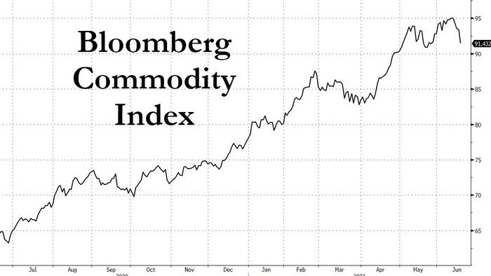 Are Commodities About To Fall Out Of Fashion