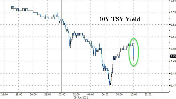Surge In Foreign Demand Sparks Stellar 10Y Treasury Auction Ahead Of Tomorrow's CPI