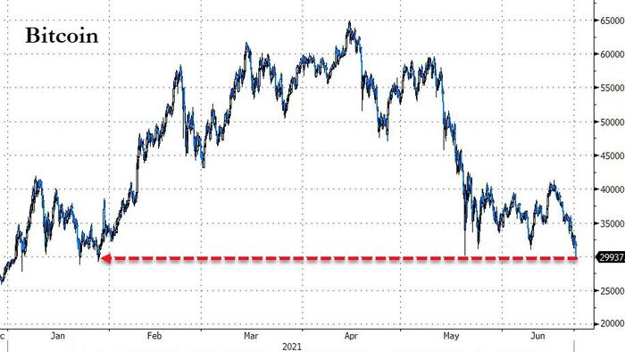 Crypto Carnage Sends Bitcoin Into Red For 2021