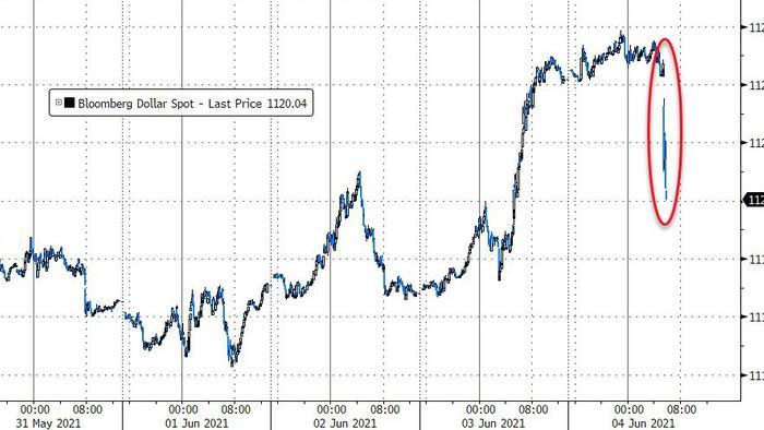 Dollar Dumps On Disappointing Jobs Data, Bonds & Stocks Bid