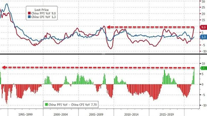 Chinese Inflation Comes Red Hot: Profit Plunge Dead Ahead After Highest PPI Since Lehman Collapse