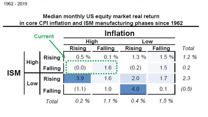 Goldman's Clients Are Asking How Various Inflation Regimes Affect Stocks: Here Is The Answer