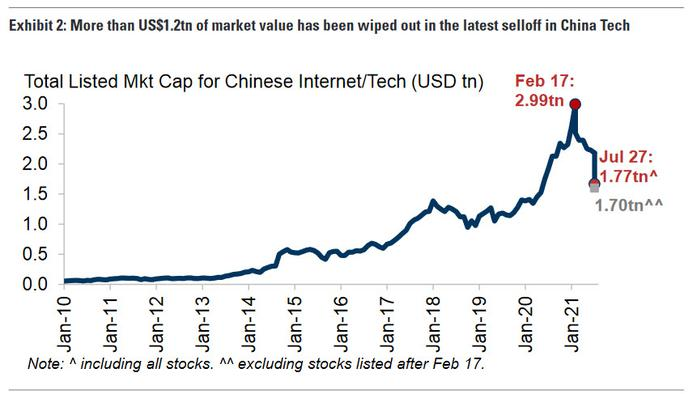 """Goldman Downgrades China Stocks After Clients Ask If They Are Even """"Uninvestable"""" Any More"""