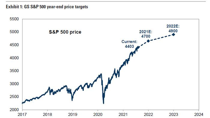 Goldman Hikes S&P Price Target To 4,700 Due To Lower Rates, Says S&P Could Hit 5,000 If Yield Slide Further