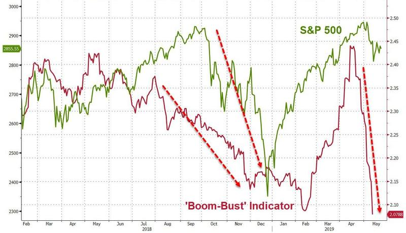 Индикатор «Boom-Bust» предрекает мрачное будущее для фондового рынка США
