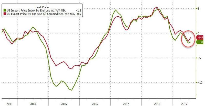 Цены на экспорт (красная линия) и импорт (зеленая линия) в США находятся в состоянии дефляции в годовом выражении на протяжении трех последних месяцев