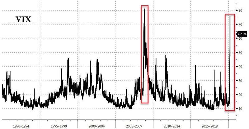 Индекс волатильности VIX вплотную подошел к пиковым значениям, наблюдавшимся во время финансового кризиса 2008–2009 года.
