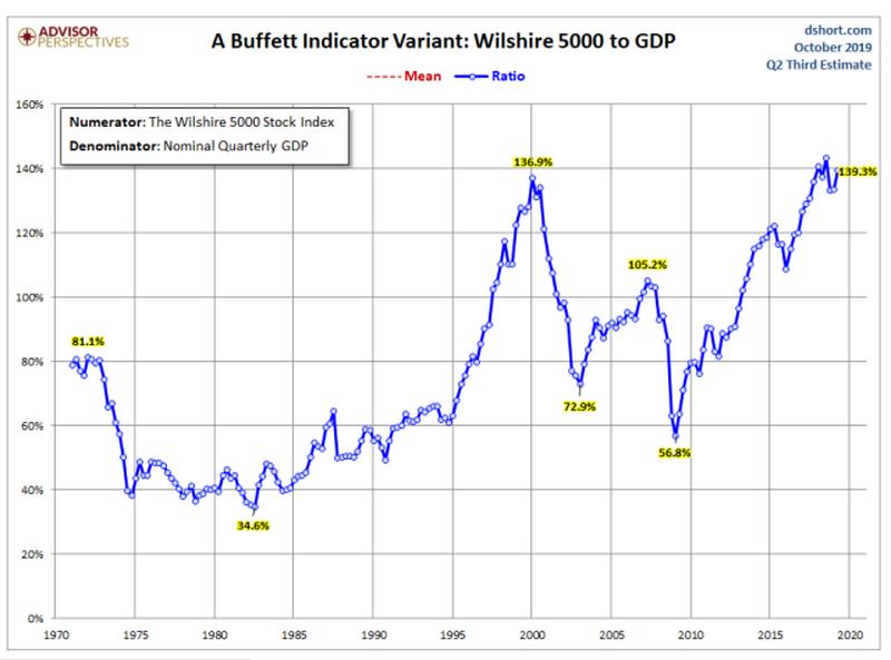 [Image: valuation-metric_buffet-indicator.png?itok=dY8WzPDi]