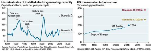 historical rates of installed electric-generating capacity