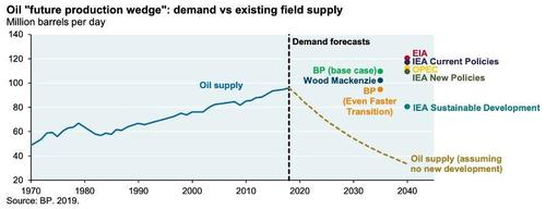 Oil future production wedge, demand vs existing field supply