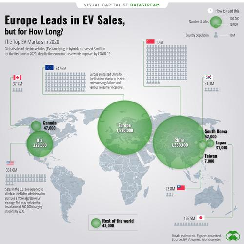 Europe Leads In EV Sales, But For How Long?