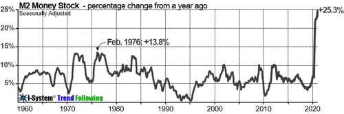 M2 money supply eclipses the maximum rates attained during the inflationary 1970s