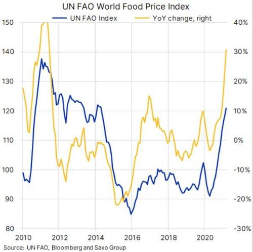 2021-05-06_13-56-33 Social Unrest Fears Mount As World Food Prices Soar In April
