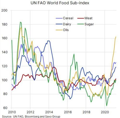 2021-05-06_13-57-31 Social Unrest Fears Mount As World Food Prices Soar In April