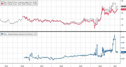 Global Silver Shortage