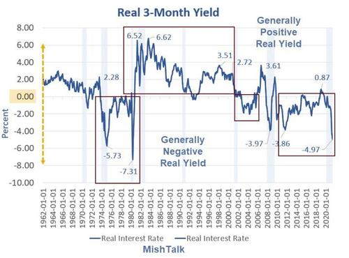 Real Interest Rates Suggest It's A Good Time To Buy And Hold Gold