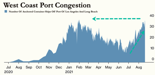 US West Coast Port Congestion At Record High AmidTranspacific Trade Route Disruptions