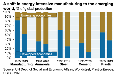 A shift in energy intensive manufacturing to the emerging world
