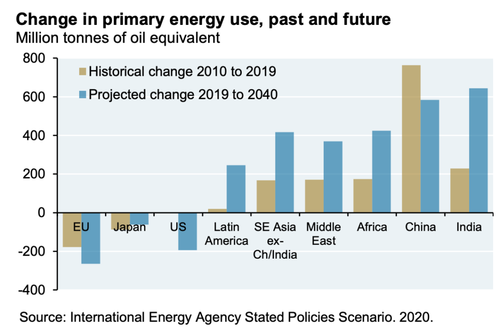 Change in primary energy use, past and future