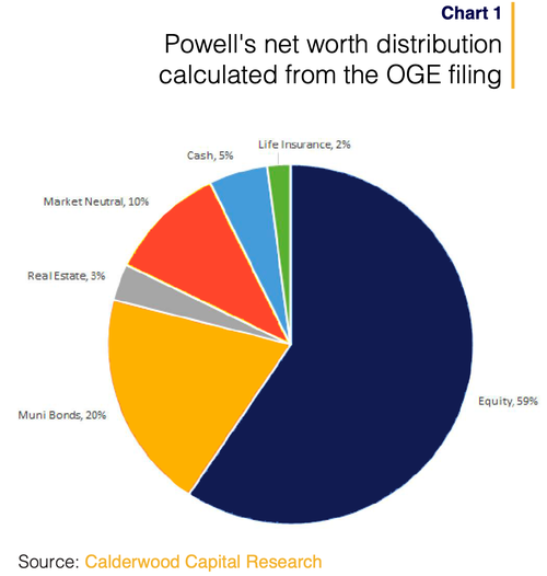 Powell's Incentives To Taper (Or Not): 'Skin In The Game' FOMC-Style
