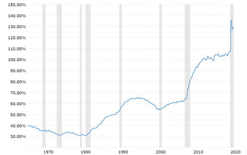debt to GDP levels