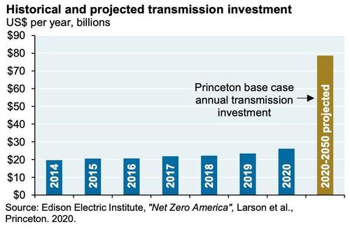 historical and projected transmission investment