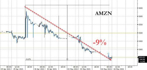 """""""It Could Get Weird"""": Stocks Puke As """"Extreme"""" Negative Gamma Strikes"""
