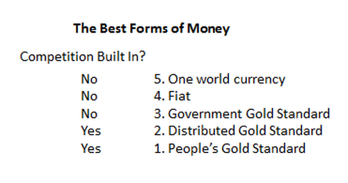 best kinds of money compared
