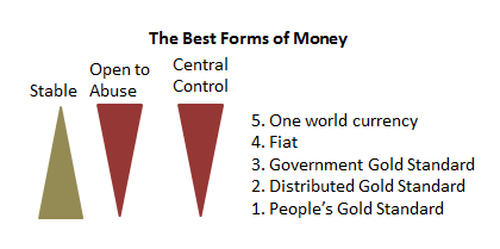 Table of the 5 kinds of money