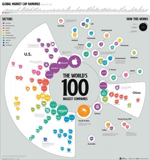 Visualizing The Biggest Companies In The World In 2021