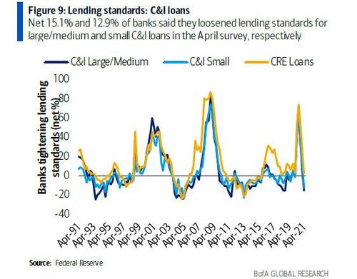 Just As Inflation Explodes, It Has Never Been Easier To Get A Credit Card