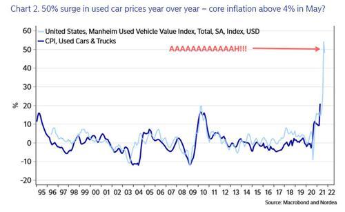 Soaring Inflation