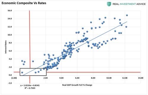Economic Composite Rates Correlation 042721%20%282%29 0