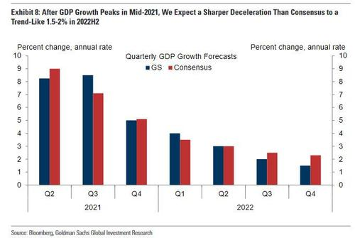 IMF Upgrades 2022 Global GDP Projection Just As Economic Growth Peaks