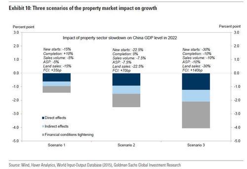 Китай: Катастрофические продажи недвижимости - наихудший сценарий событий.