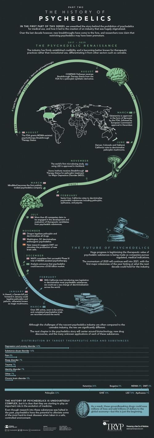 Visualizing The History Of Psychedelics History-of-Psychedelics_Part-Two_1200px-1_1
