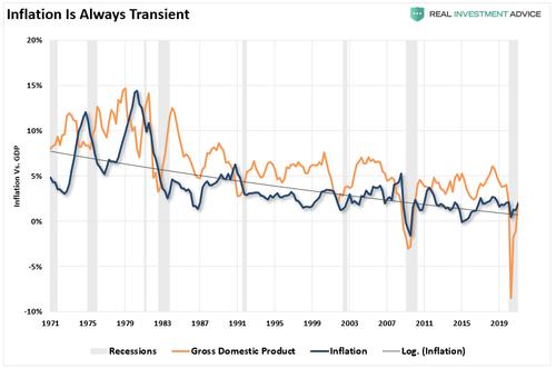 Inflation vs GDP 042921%20%281%29