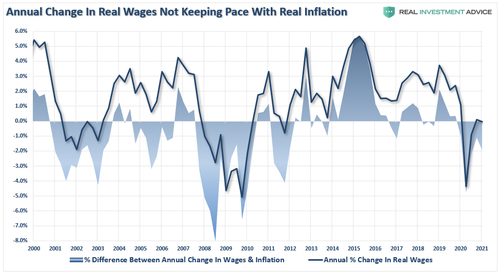 Inflation vs Wages 042921 0