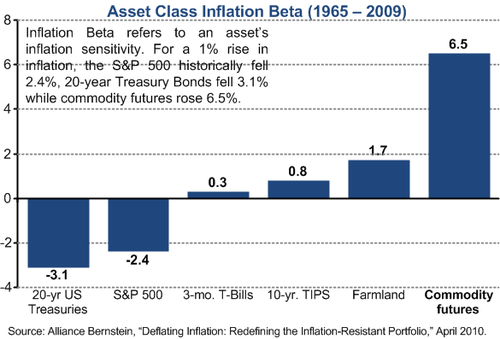 Inflation betas of various asset classes